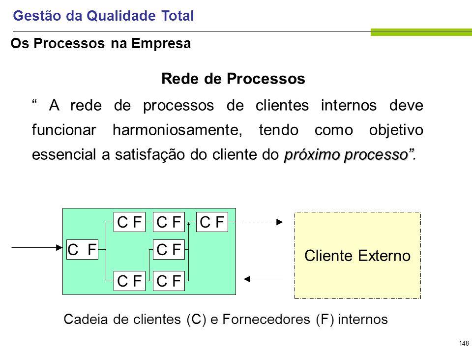 148 Gestão da Qualidade Total Rede de Processos próximo processo A rede de processos de clientes internos deve funcionar harmoniosamente, tendo como o