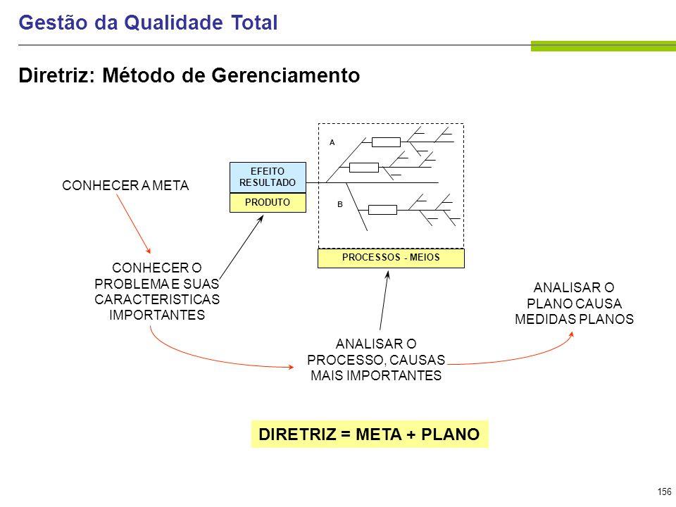 156 Gestão da Qualidade Total Diretriz: Método de Gerenciamento A B EFEITO RESULTADO PRODUTO PROCESSOS - MEIOS CONHECER A META CONHECER O PROBLEMA E S