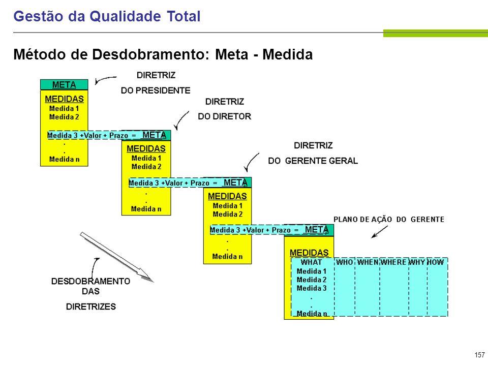 157 Gestão da Qualidade Total Método de Desdobramento: Meta - Medida
