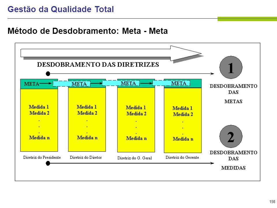 158 Gestão da Qualidade Total Método de Desdobramento: Meta - Meta