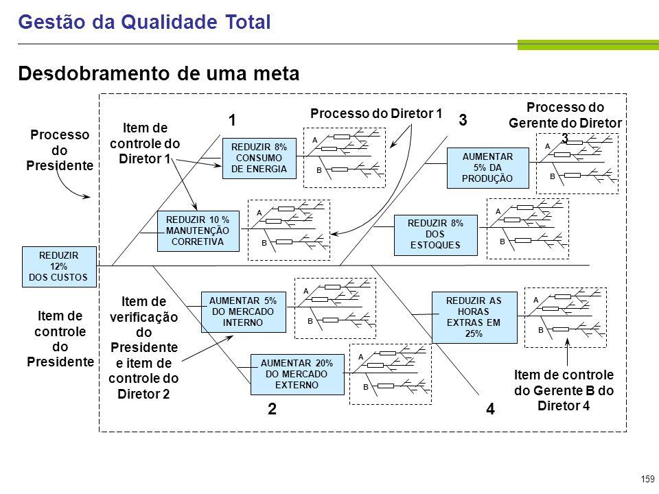 159 Gestão da Qualidade Total Desdobramento de uma meta REDUZIR 10 % MANUTENÇÃO CORRETIVA REDUZIR 8% CONSUMO DE ENERGIA AUMENTAR 5% DA PRODUÇÃO AUMENT