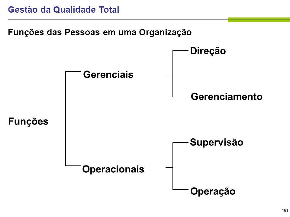 161 Gestão da Qualidade Total Funções das Pessoas em uma Organização Funções Gerenciais Direção Gerenciamento Supervisão Operação Operacionais