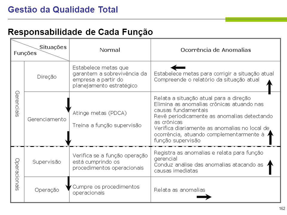 162 Gestão da Qualidade Total Responsabilidade de Cada Função