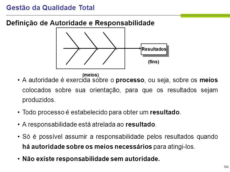 164 Gestão da Qualidade Total Definição de Autoridade e Responsabilidade A autoridade é exercida sobre o processo, ou seja, sobre os meios colocados s