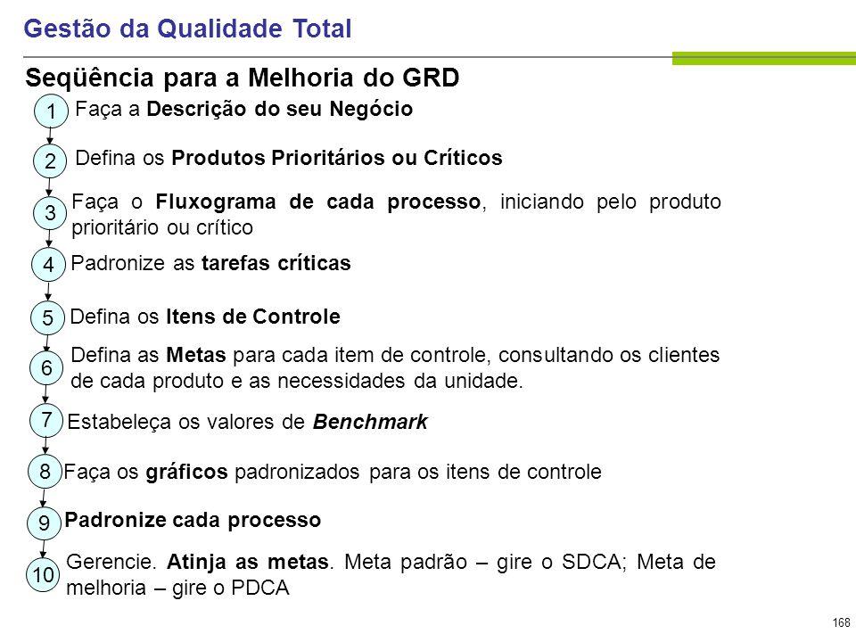 168 Gestão da Qualidade Total Seqüência para a Melhoria do GRD 1 Faça a Descrição do seu Negócio 2 Defina os Produtos Prioritários ou Críticos 3 Faça