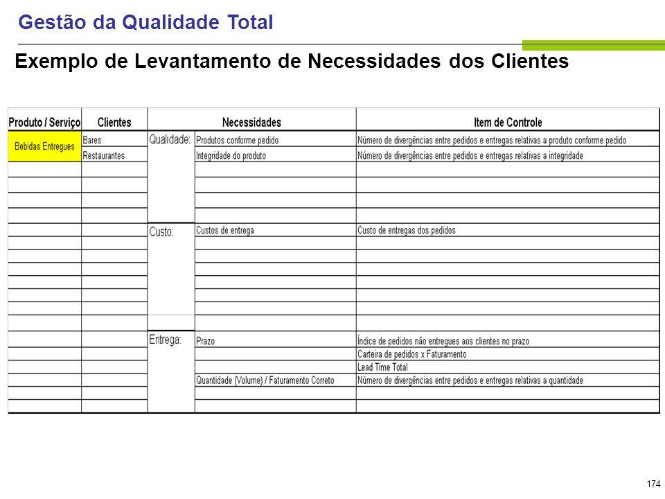 174 Gestão da Qualidade Total Exemplo de Levantamento de Necessidades dos Clientes