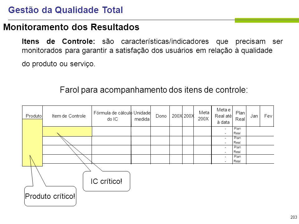 203 Gestão da Qualidade Total Farol para acompanhamento dos itens de controle: ProdutoItem de Controle Fórmula de cálculo do IC Unidade medida Dono200
