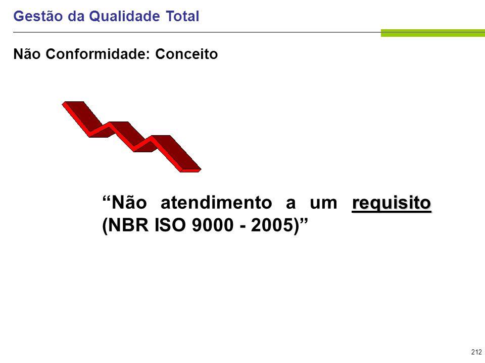 212 Gestão da Qualidade Total requisito Não atendimento a um requisito (NBR ISO 9000 - 2005) Não Conformidade: Conceito