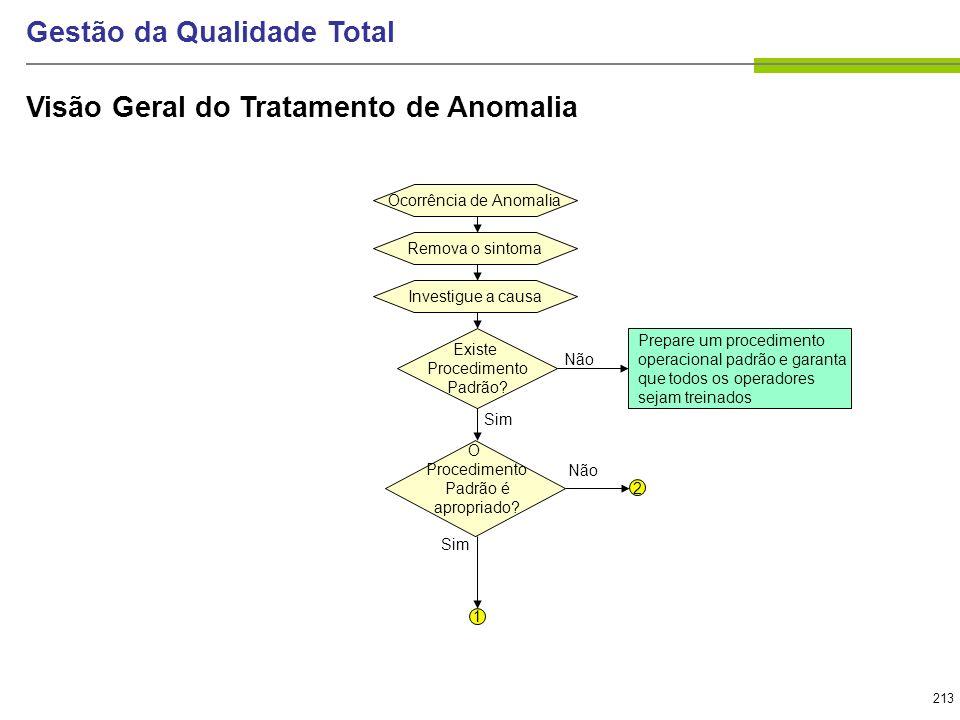213 Gestão da Qualidade Total Ocorrência de AnomaliaRemova o sintomaInvestigue a causa Existe Procedimento Padrão? Prepare um procedimento operacional