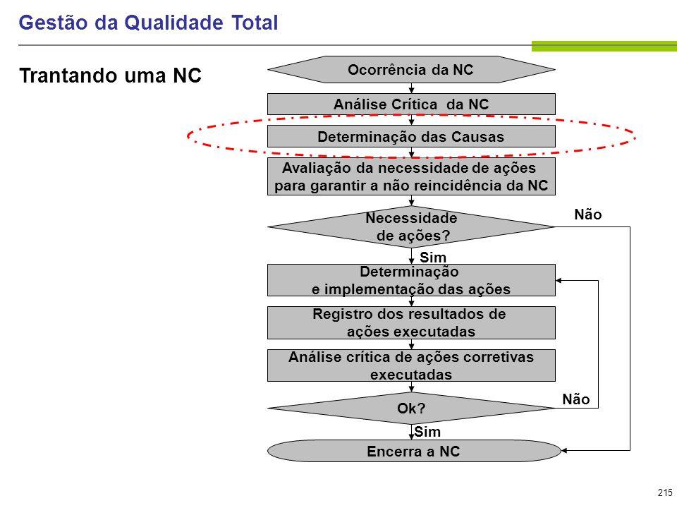 215 Gestão da Qualidade Total Ocorrência da NC Avaliação da necessidade de ações para garantir a não reincidência da NC Determinação e implementação d