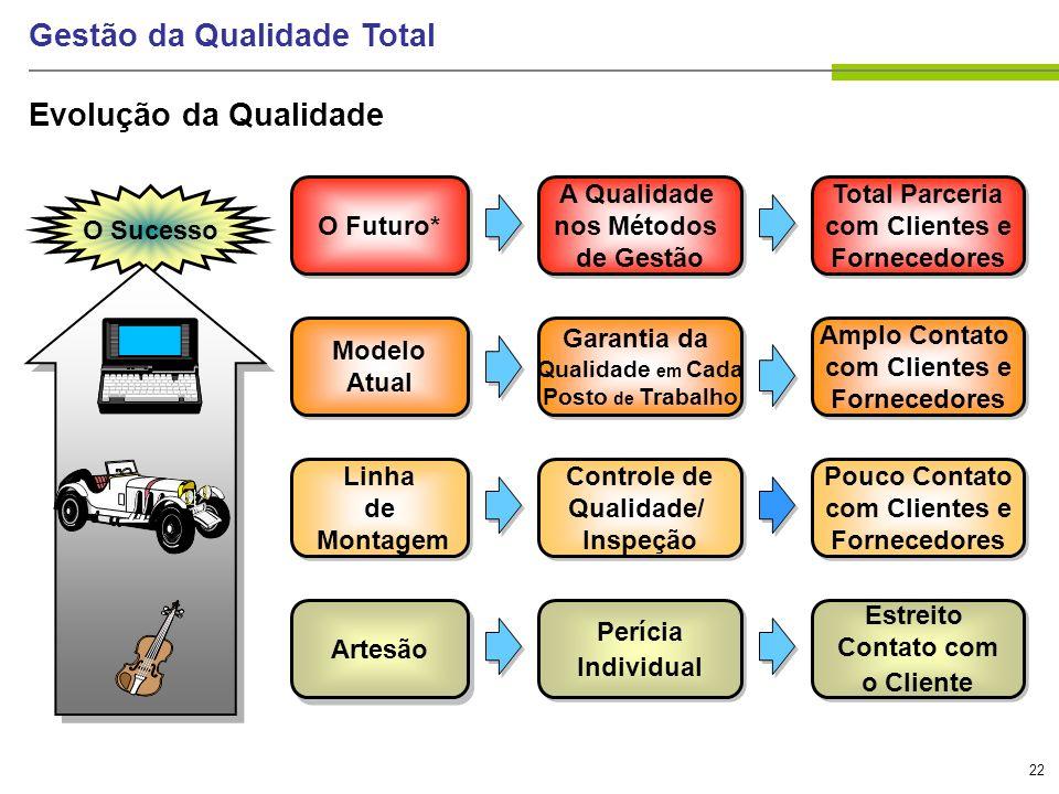 22 Gestão da Qualidade Total Evolução da Qualidade O Sucesso Total Parceria com Clientes e Fornecedores Total Parceria com Clientes e Fornecedores A Q