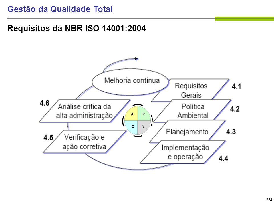 234 Gestão da Qualidade Total Requisitos da NBR ISO 14001:2004