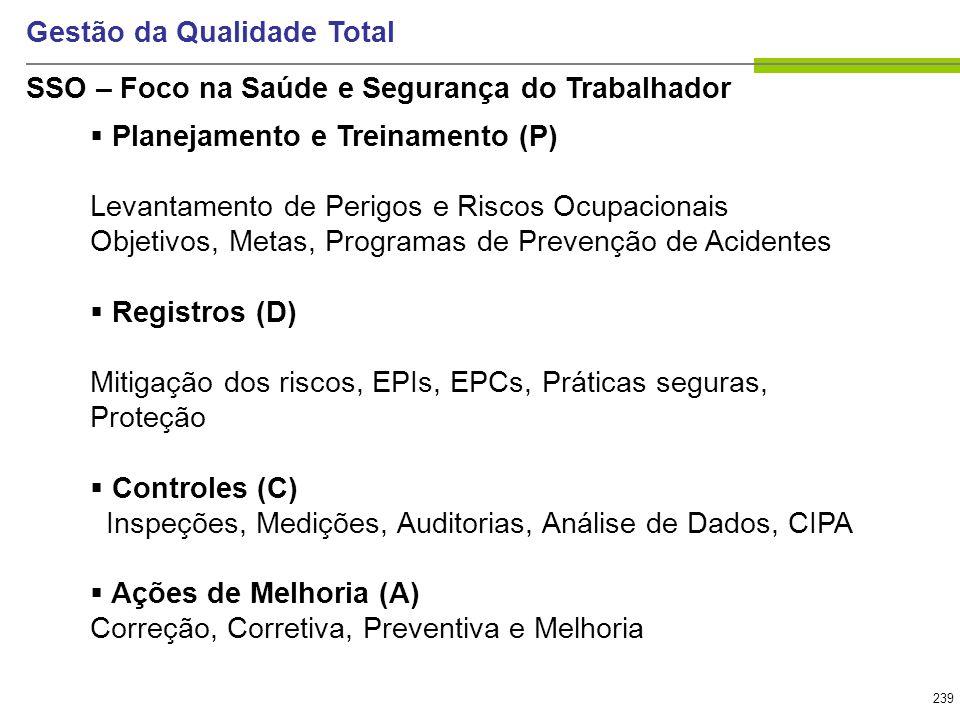 239 Gestão da Qualidade Total Planejamento e Treinamento (P) Levantamento de Perigos e Riscos Ocupacionais Objetivos, Metas, Programas de Prevenção de