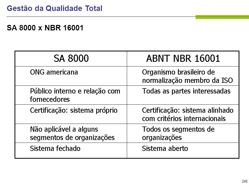 248 Gestão da Qualidade Total SA 8000 x NBR 16001