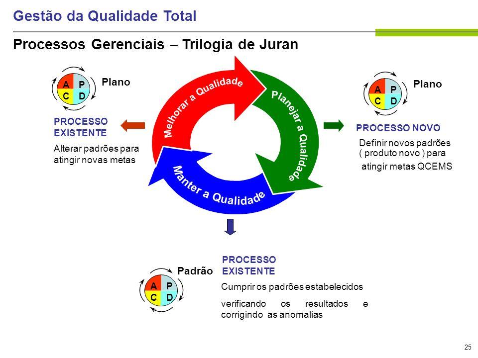 25 Gestão da Qualidade Total Processos Gerenciais – Trilogia de Juran ACAC PDPD Plano PROCESSO NOVO Definir novos padrões ( produto novo ) para atingi