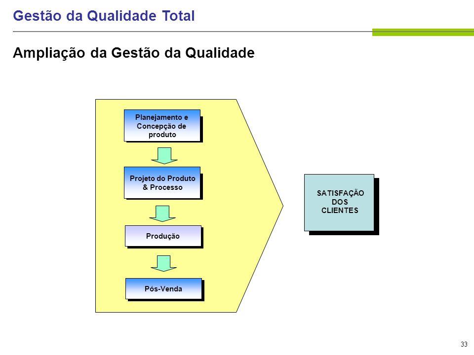 33 Gestão da Qualidade Total Ampliação da Gestão da Qualidade Qualidade de projeto do processo Qualidade de fabricação Projeto do Produto & Processo P