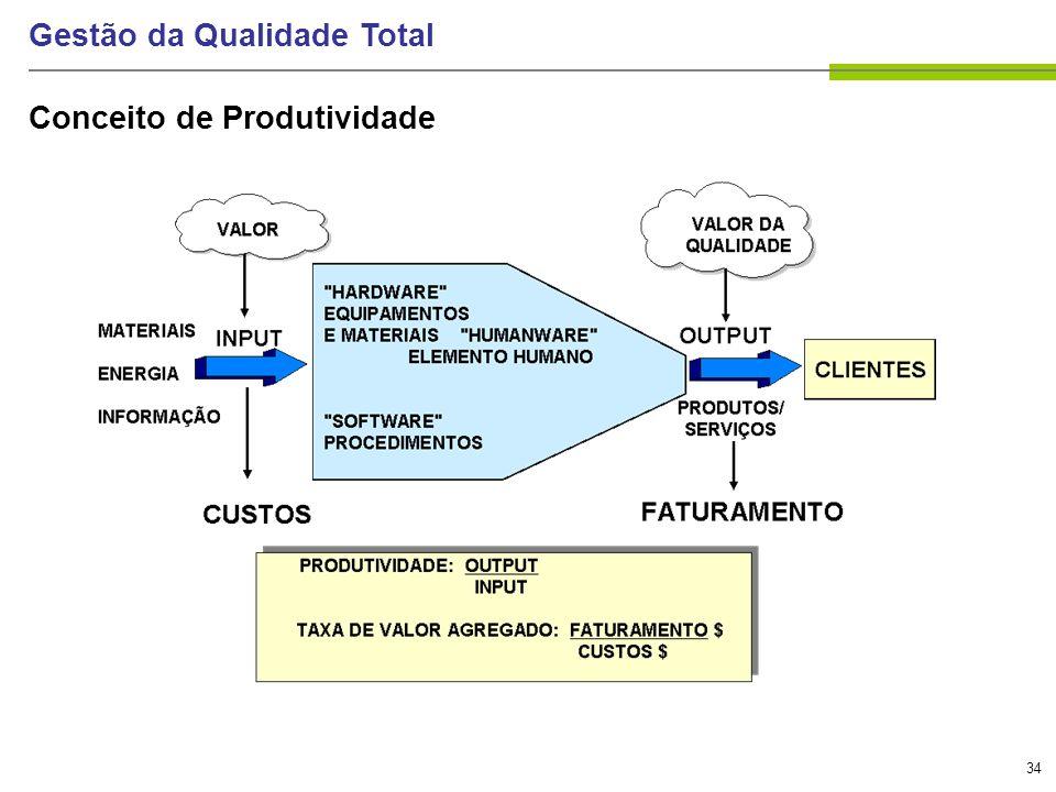 34 Gestão da Qualidade Total Conceito de Produtividade