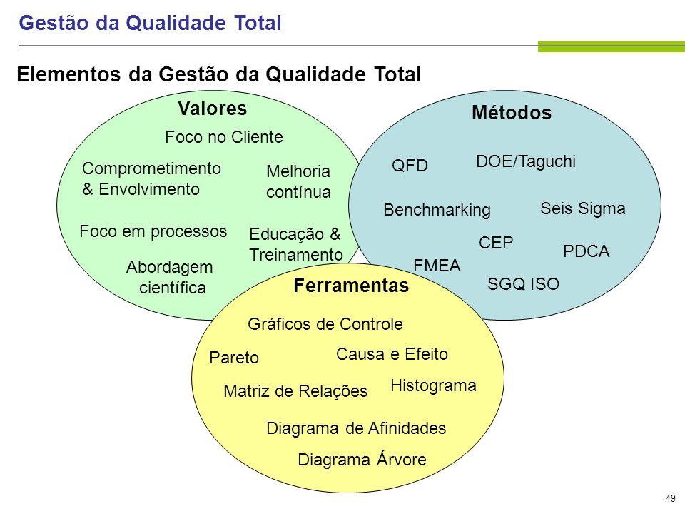 49 Gestão da Qualidade Total Elementos da Gestão da Qualidade Total Foco no Cliente Melhoria contínua Comprometimento & Envolvimento Educação & Treina