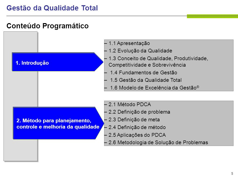 5 Gestão da Qualidade Total –1.1 Apresentação –1.2 Evolução da Qualidade –1.3 Conceito de Qualidade, Produtividade, Competitividade e Sobrevivência –