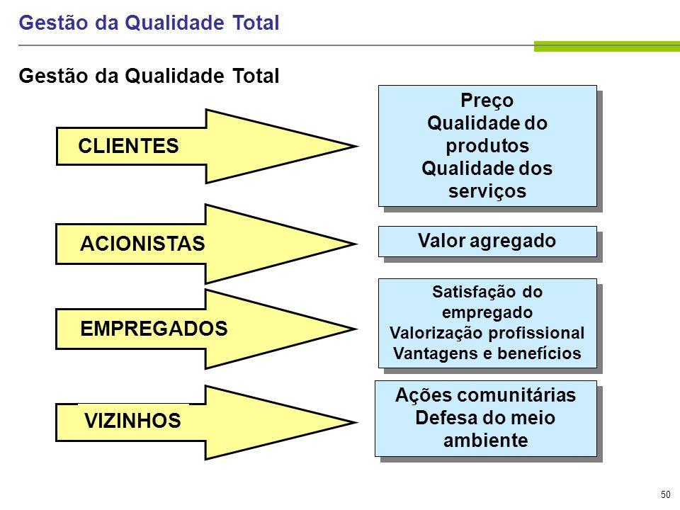 50 Gestão da Qualidade Total CLIENTES ACIONISTAS EMPREGADOS Preço Qualidade do produtos Qualidade dos serviços Preço Qualidade do produtos Qualidade d