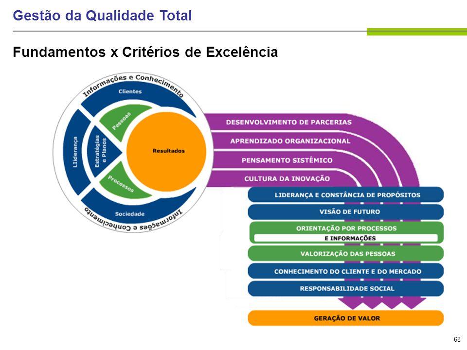 68 Gestão da Qualidade Total Fundamentos x Critérios de Excelência