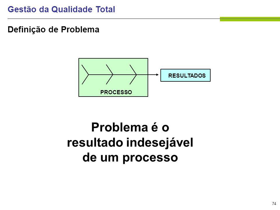 74 Gestão da Qualidade Total Definição de Problema PROCESSO RESULTADOS Problema é o resultado indesejável de um processo