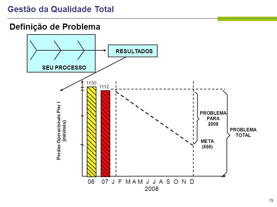 75 Gestão da Qualidade Total Definição de Problema SEU PROCESSO RESULTADOS 06 07 J F M A M J J A S O N D 2008 PROBLEMA PARA 2008 PROBLEMA TOTAL META (