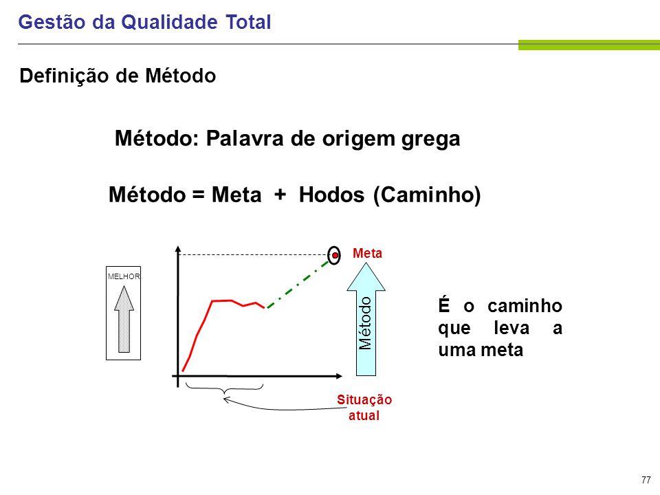 77 Gestão da Qualidade Total Definição de Método Método: Palavra de origem grega Método = Meta + Hodos (Caminho) Situação atual Meta É o caminho que l
