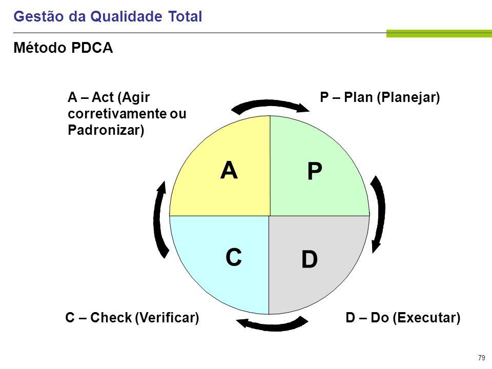 79 Gestão da Qualidade Total P – Plan (Planejar) D – Do (Executar) C – Check (Verificar) A – Act (Agir corretivamente ou Padronizar) A D C P Método PD