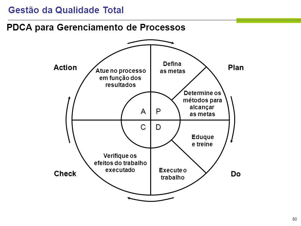 80 Gestão da Qualidade Total PDCA para Gerenciamento de Processos P D A C Plan Do Action Check Defina as metas Determine os métodos para alcançar as m