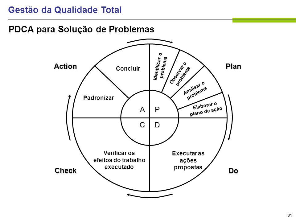 81 Gestão da Qualidade Total PDCA para Solução de Problemas P D A C Plan Do Action Check Executar as ações propostas Verificar os efeitos do trabalho
