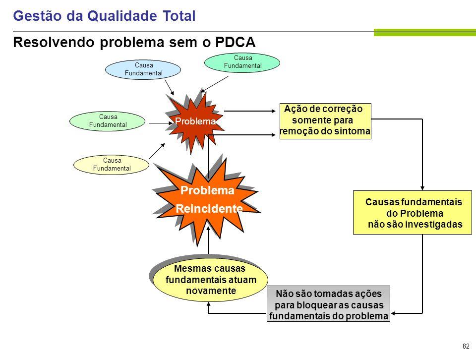 82 Gestão da Qualidade Total Resolvendo problema sem o PDCA Problema Causa Fundamental Causa Fundamental Causa Fundamental Causa Fundamental Mesmas ca
