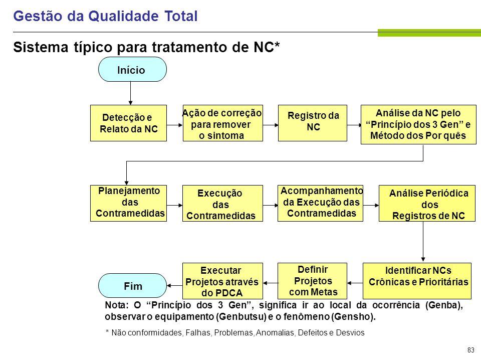 83 Gestão da Qualidade Total Sistema típico para tratamento de NC* Detecção e Relato da NC Ação de correção para remover o sintoma Registro da NC Plan