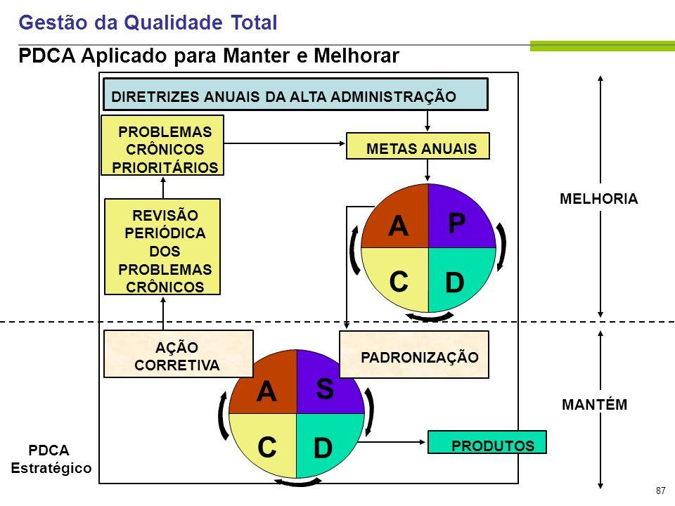 87 Gestão da Qualidade Total PDCA Aplicado para Manter e Melhorar DIRETRIZES ANUAIS DA ALTA ADMINISTRAÇÃO PROBLEMAS CRÔNICOS PRIORITÁRIOS REVISÃO PERI