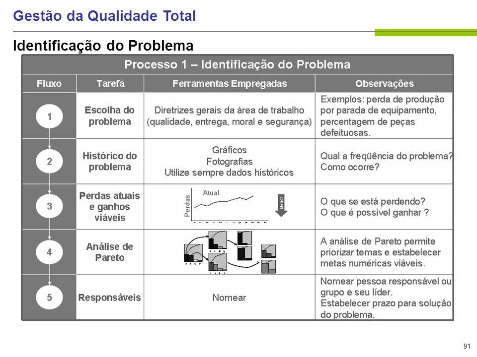 91 Gestão da Qualidade Total Identificação do Problema