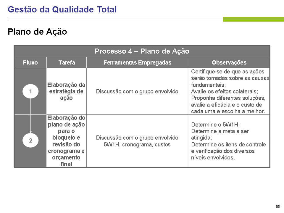 98 Gestão da Qualidade Total Plano de Ação