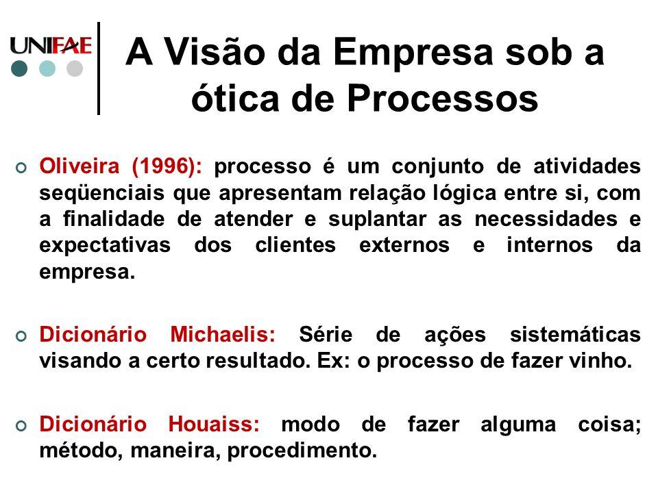 A Visão da Empresa sob a ótica de Processos Oliveira (1996): processo é um conjunto de atividades seqüenciais que apresentam relação lógica entre si,