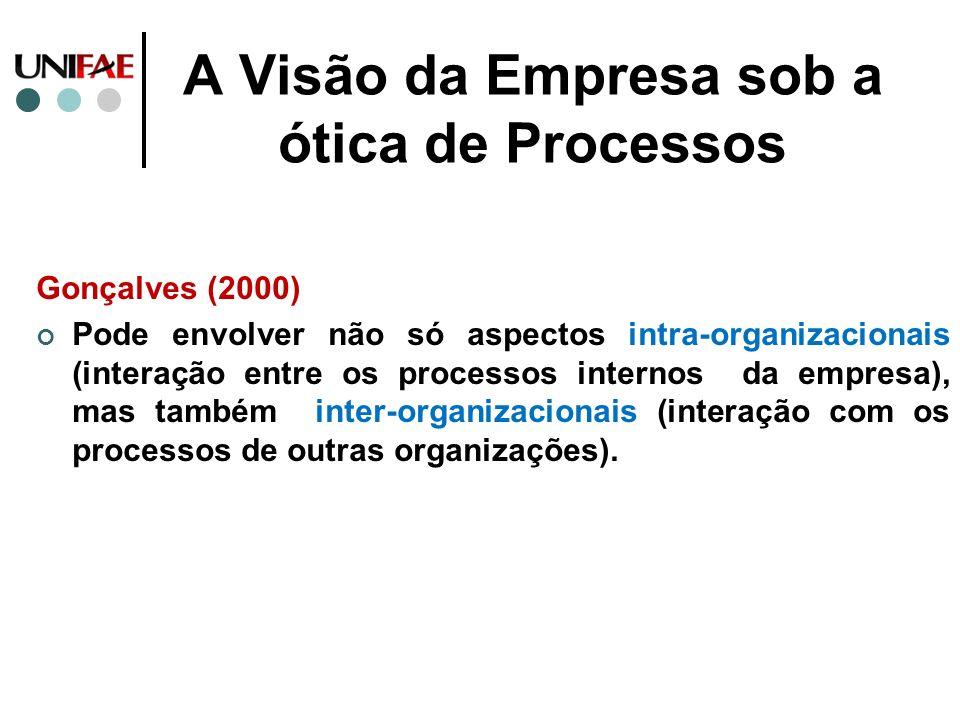 A Visão da Empresa sob a ótica de Processos Gonçalves (2000) Pode envolver não só aspectos intra-organizacionais (interação entre os processos interno