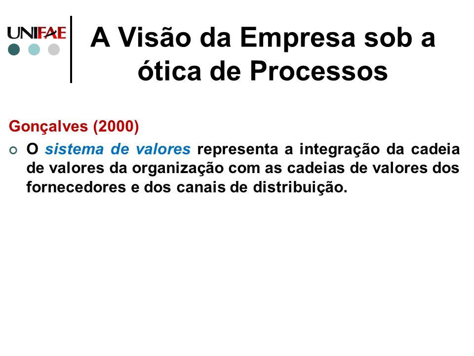 A Visão da Empresa sob a ótica de Processos Gonçalves (2000) O sistema de valores representa a integração da cadeia de valores da organização com as c