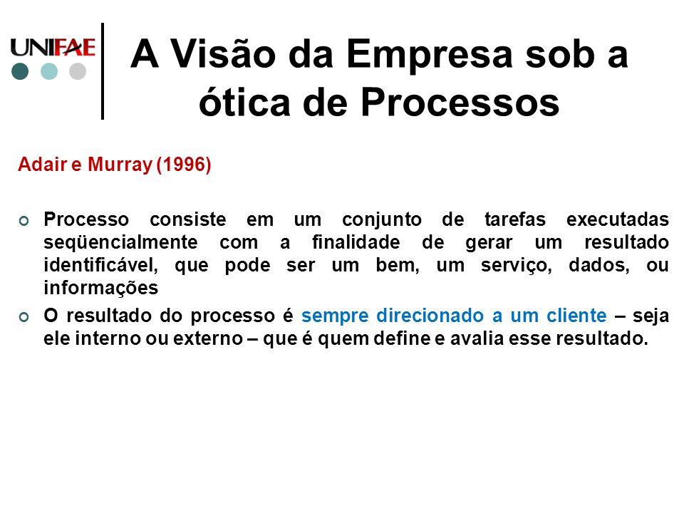A Visão da Empresa sob a ótica de Processos Adair e Murray (1996) Processo consiste em um conjunto de tarefas executadas seqüencialmente com a finalid