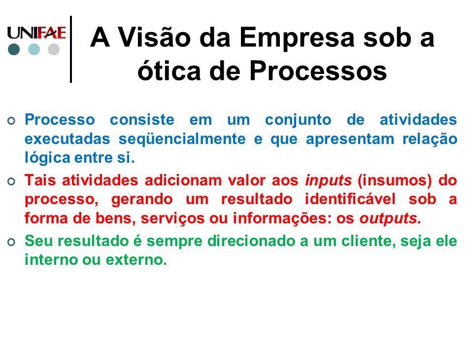 A Visão da Empresa sob a ótica de Processos Processo consiste em um conjunto de atividades executadas seqüencialmente e que apresentam relação lógica