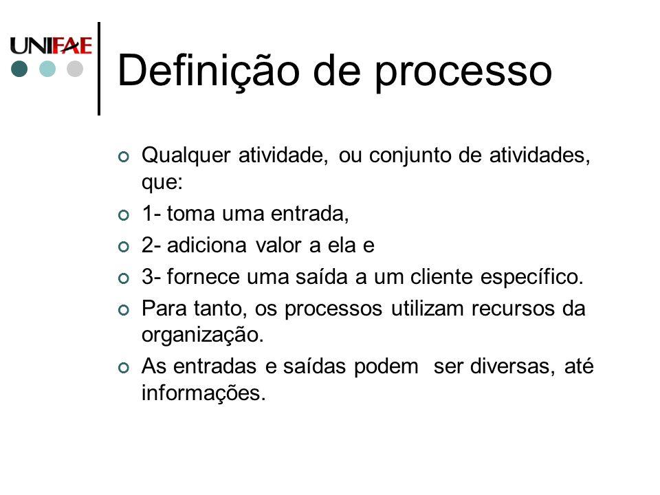 Definição de processo Qualquer atividade, ou conjunto de atividades, que: 1- toma uma entrada, 2- adiciona valor a ela e 3- fornece uma saída a um cli