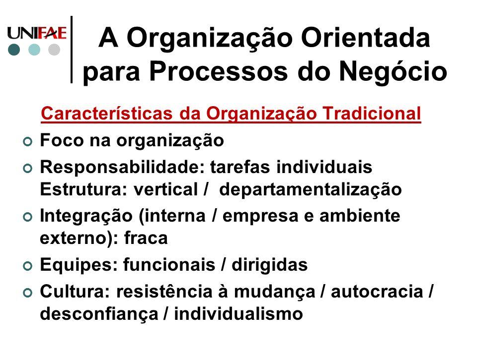 A Organização Orientada para Processos do Negócio Características da Organização Tradicional Foco na organização Responsabilidade: tarefas individuais