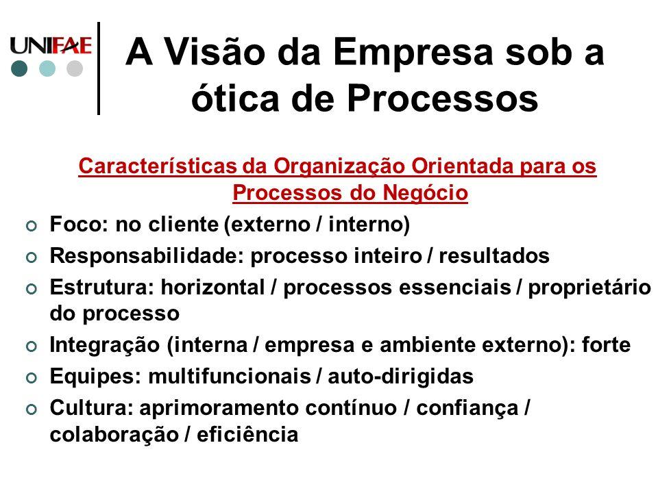 A Visão da Empresa sob a ótica de Processos Características da Organização Orientada para os Processos do Negócio Foco: no cliente (externo / interno)