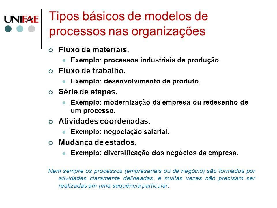 Tipos básicos de modelos de processos nas organizações Fluxo de materiais. Exemplo: processos industriais de produção. Fluxo de trabalho. Exemplo: des