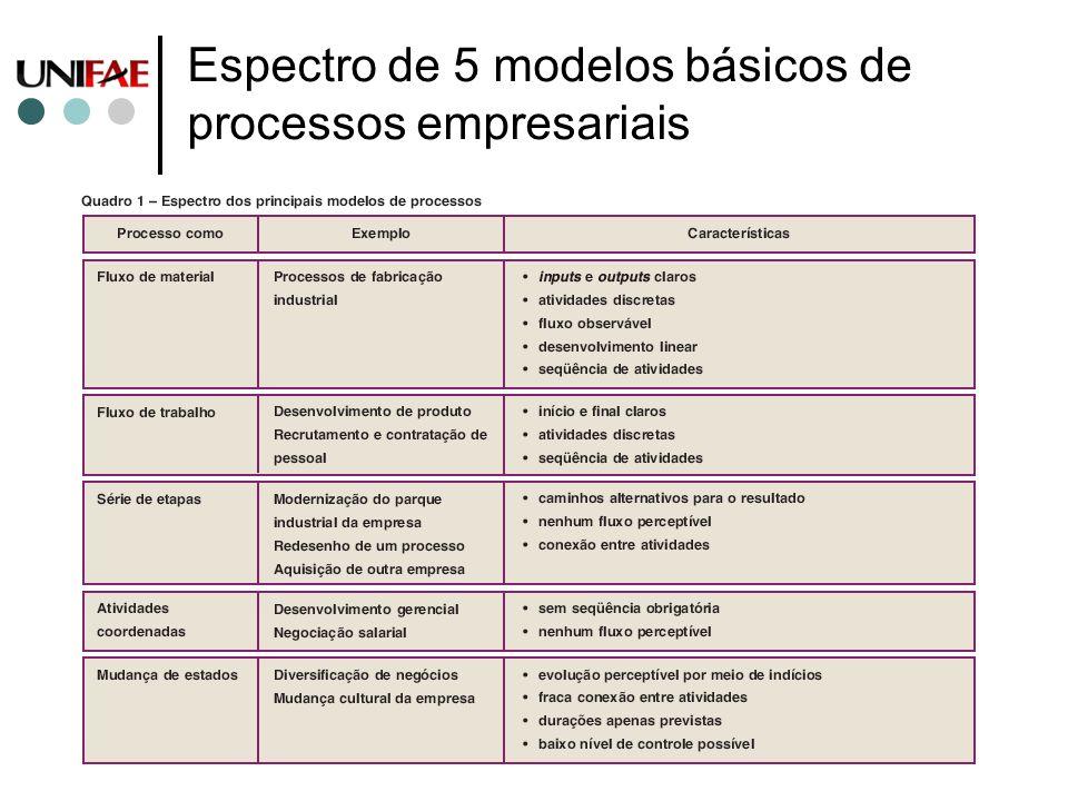 Espectro de 5 modelos básicos de processos empresariais
