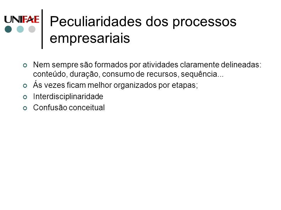 Peculiaridades dos processos empresariais Nem sempre são formados por atividades claramente delineadas: conteúdo, duração, consumo de recursos, sequên