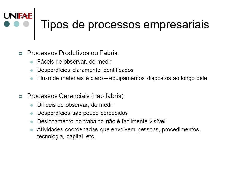Tipos de processos empresariais Processos Produtivos ou Fabris Fáceis de observar, de medir Desperdícios claramente identificados Fluxo de materiais é