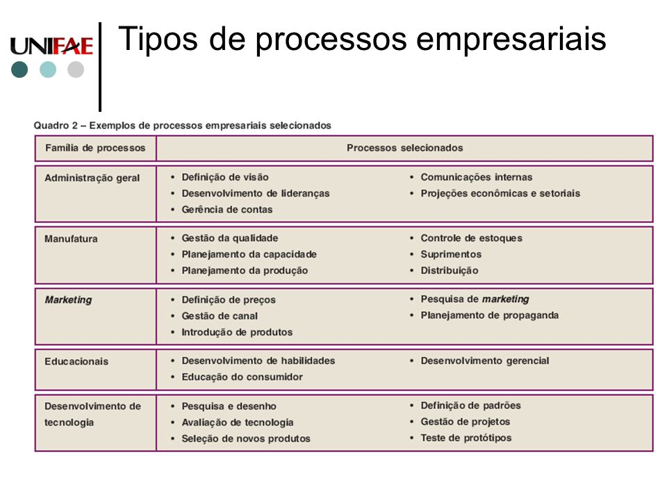 Tipos de processos empresariais
