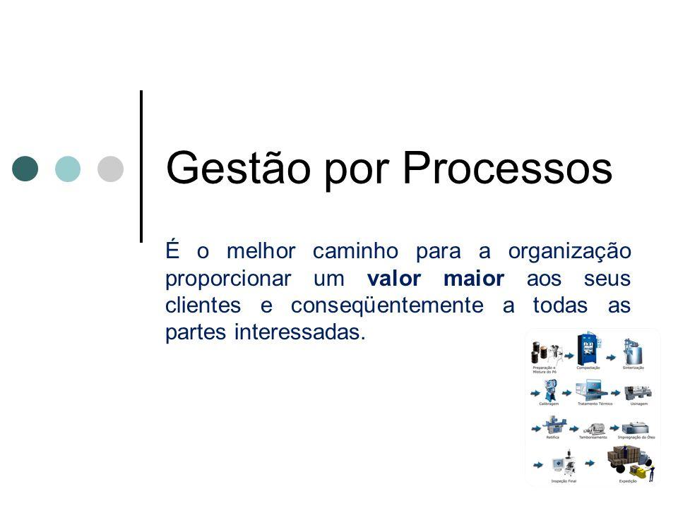 Gestão por Processos É o melhor caminho para a organização proporcionar um valor maior aos seus clientes e conseqüentemente a todas as partes interess